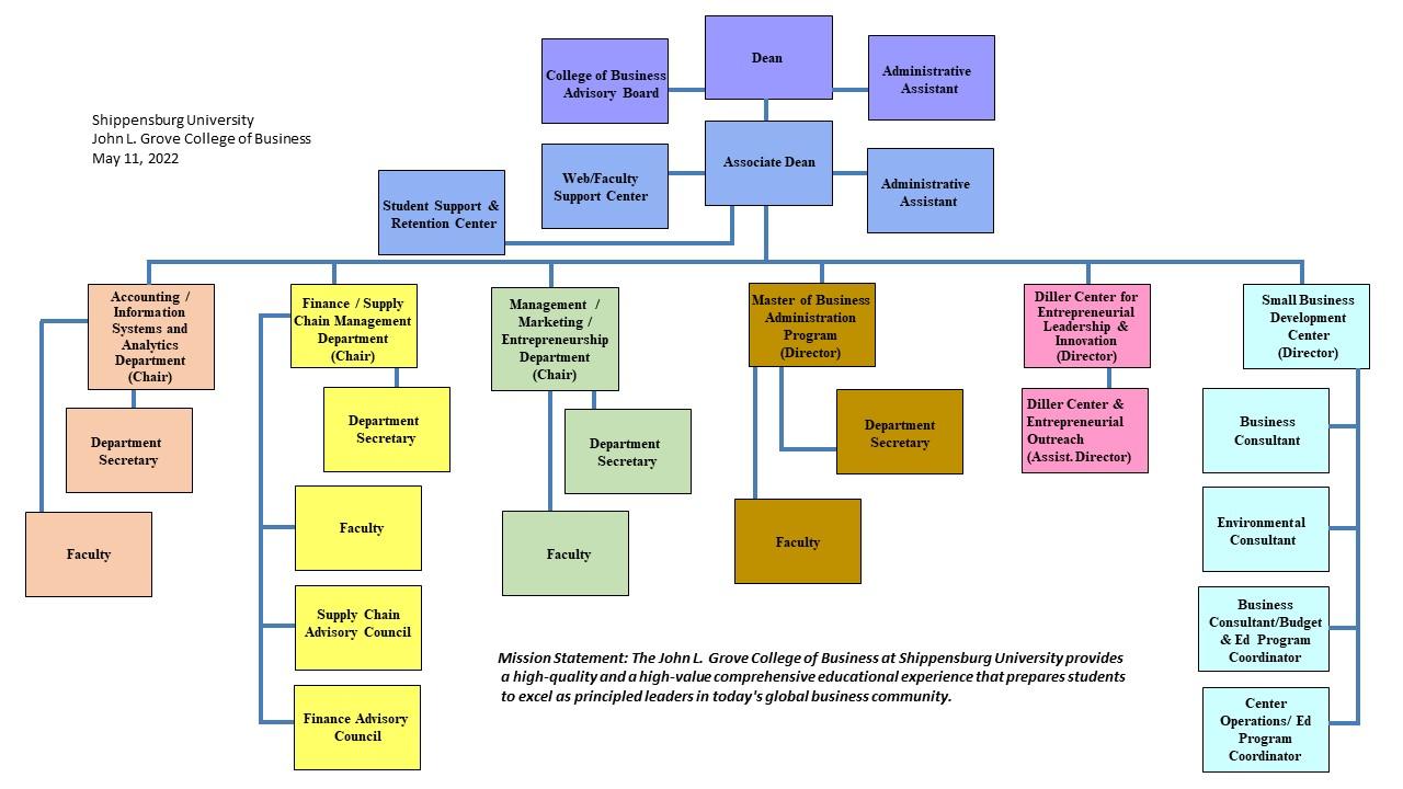 Grove Organization Chart