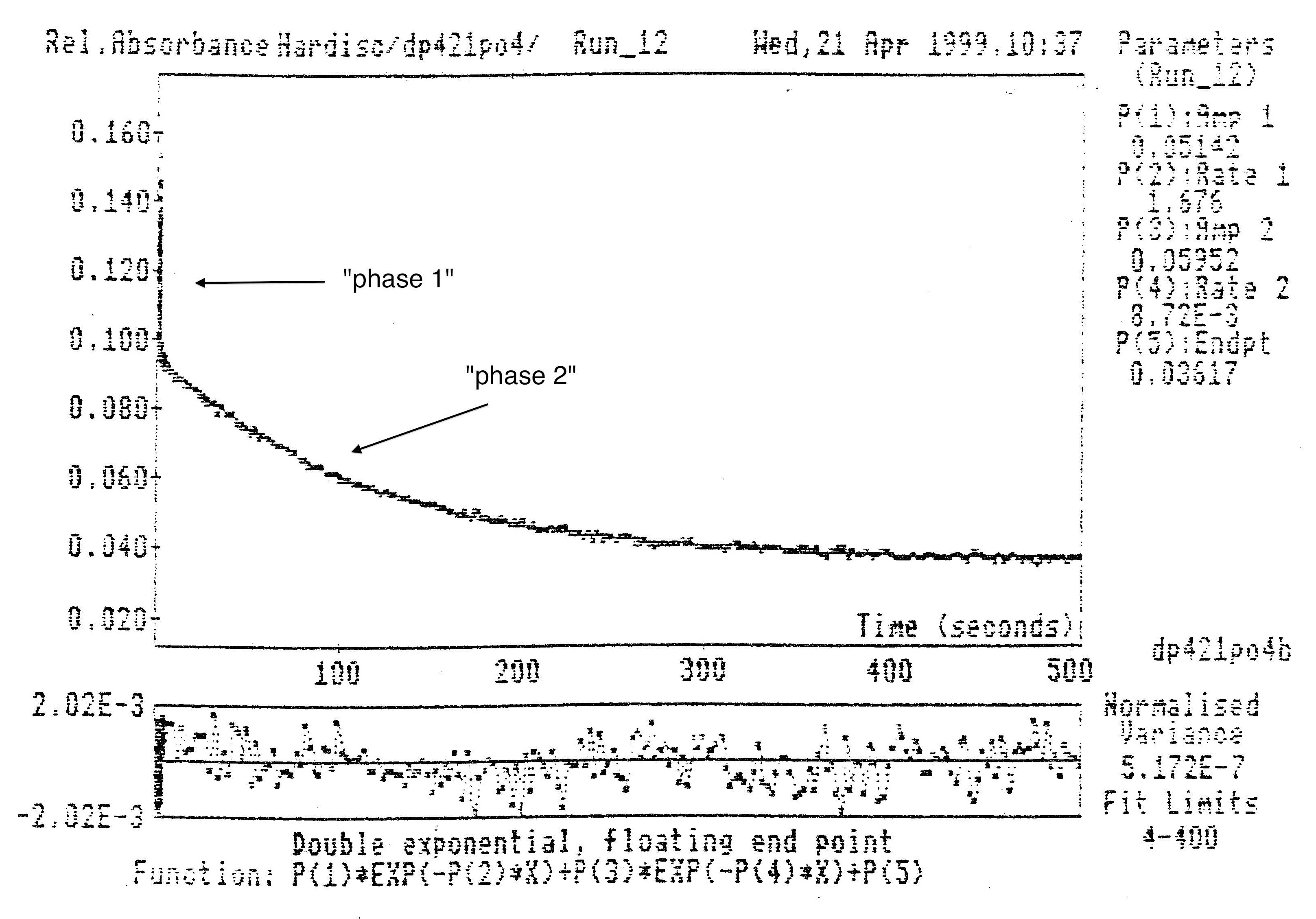 Dr. Daniel Predecki Figure 2: Example of a non-first order decay curve with two phases.